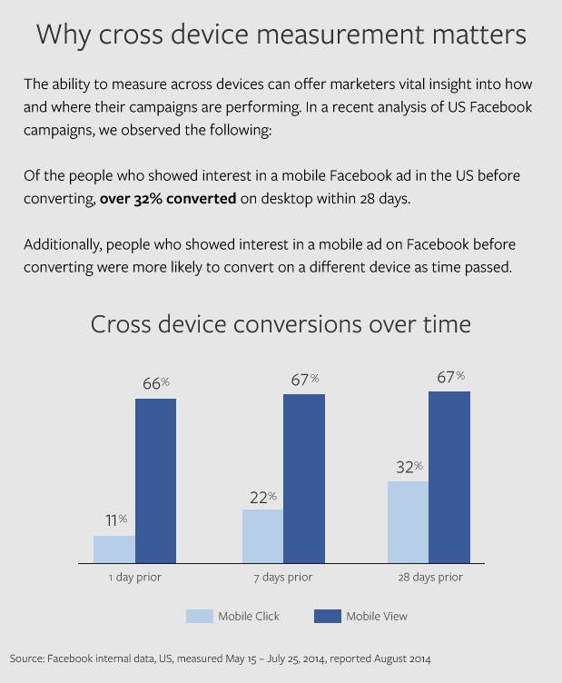 What Marketers Need to Know About Cross-Device Tracking with Facebook Ads