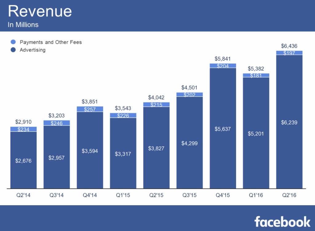 2016 facebook ad revenue