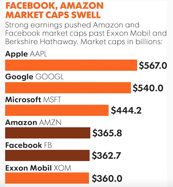 facebook-reaches-market-cap-value-of-$362.7-billion