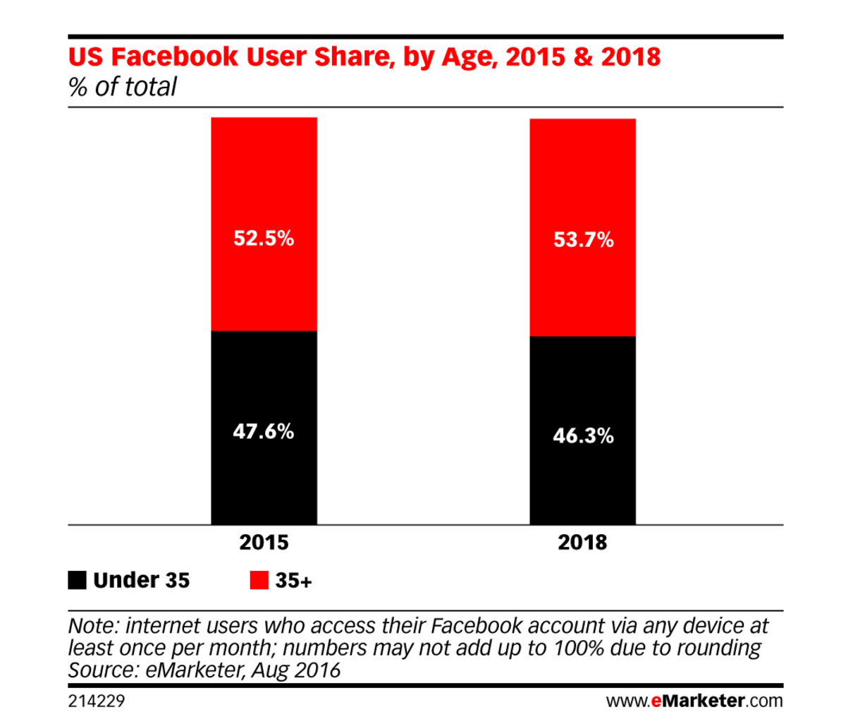 7-Essential-Facebook-Graphs-To-See3