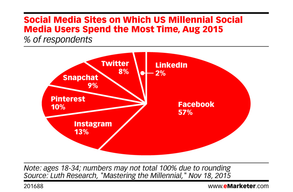 7-Essential-Facebook-Graphs-To-See5