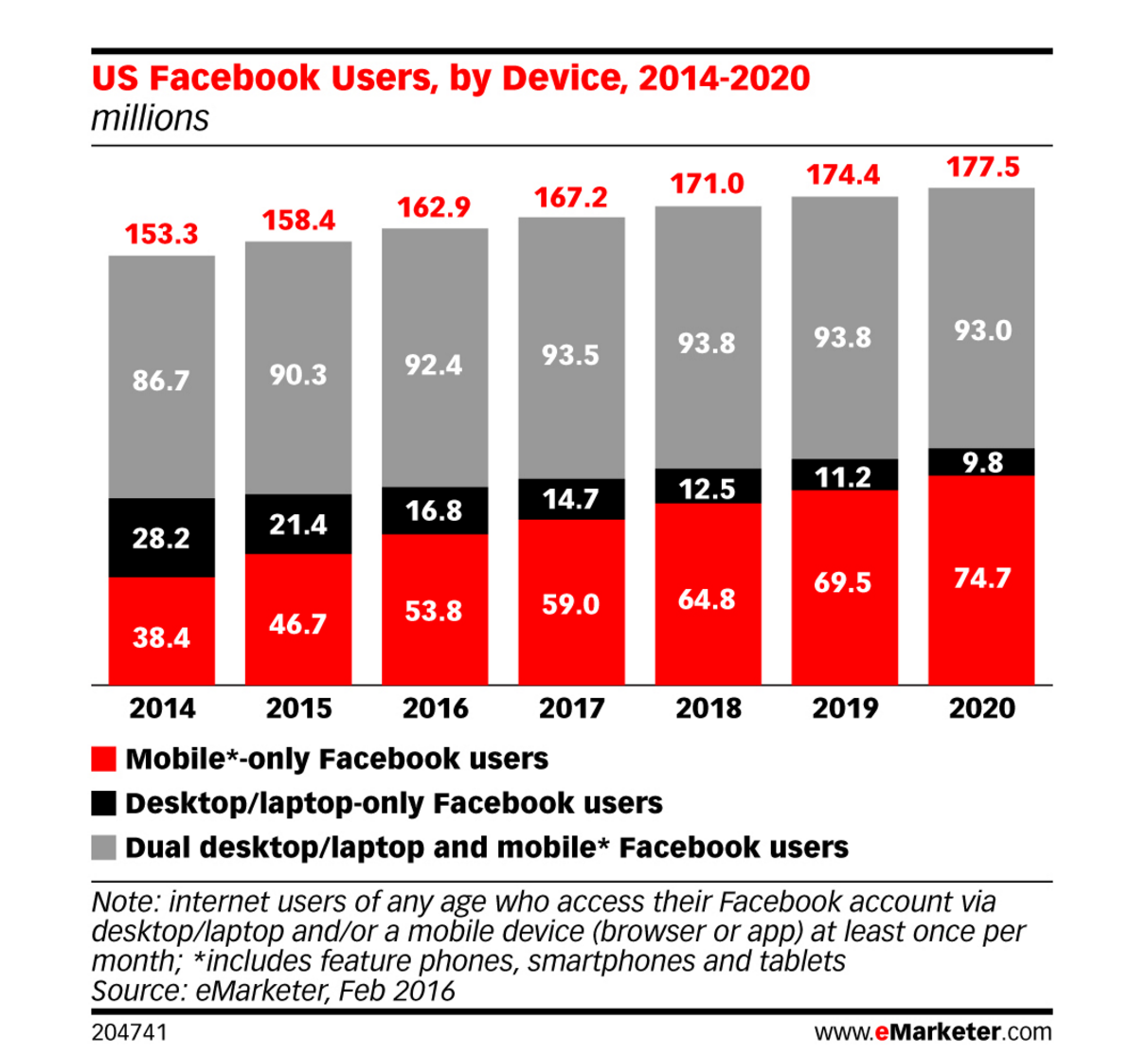 7-Essential-Facebook-Graphs-To-See7