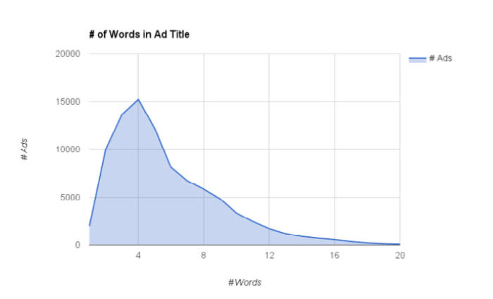 how-to-write-successful-ad-copy2