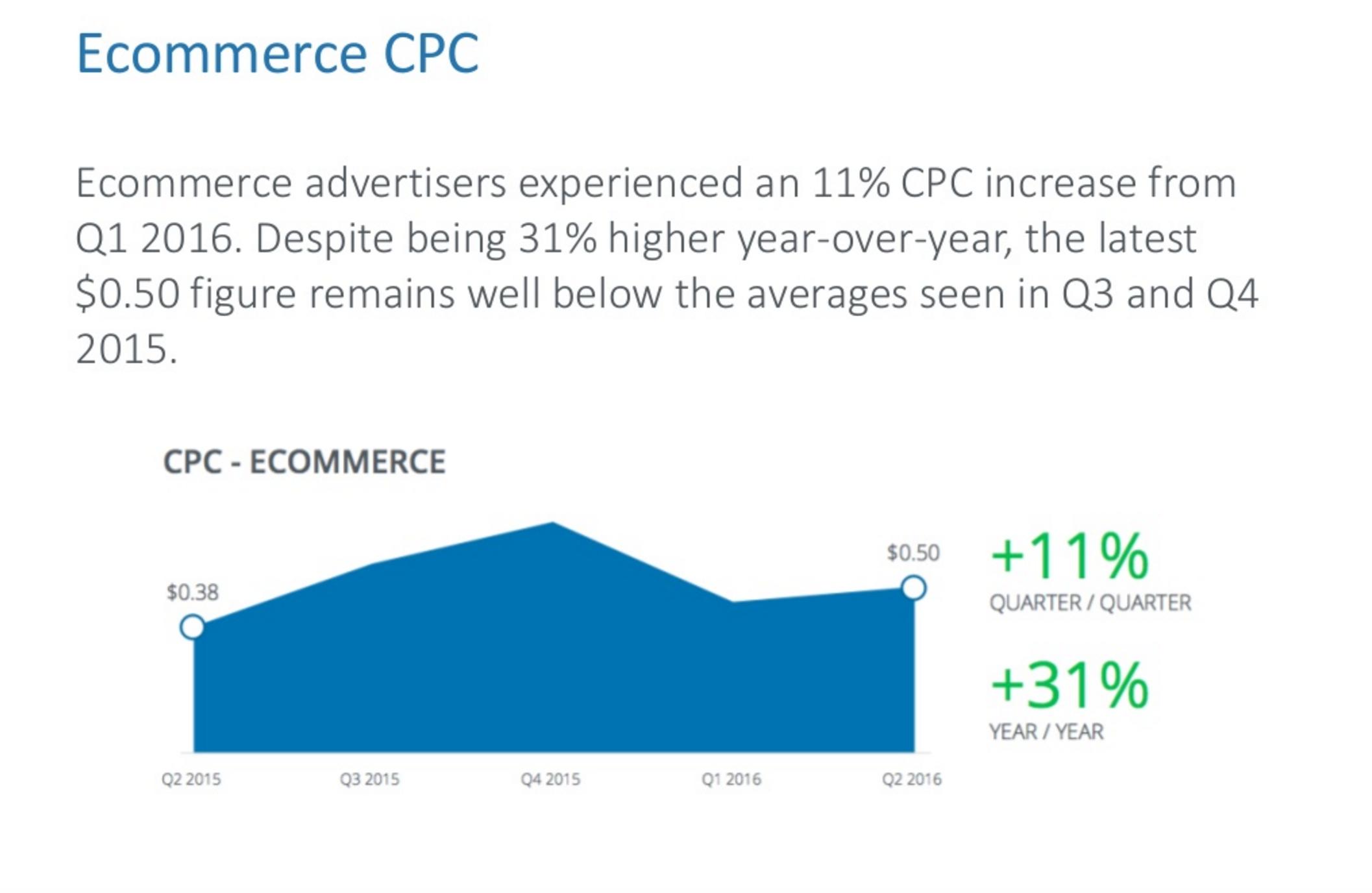ecommerce-cpc