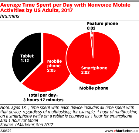 6 emarketer facts to know about users time spent with media