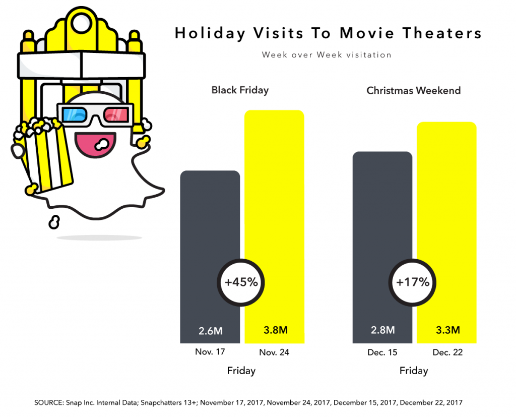 Christmas in July: A Look at Snapchatters\' 2017 Holiday Behaviors ...
