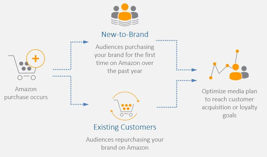 Amazon's New-to-Brand Metrics Help Drive Customer Acquisition