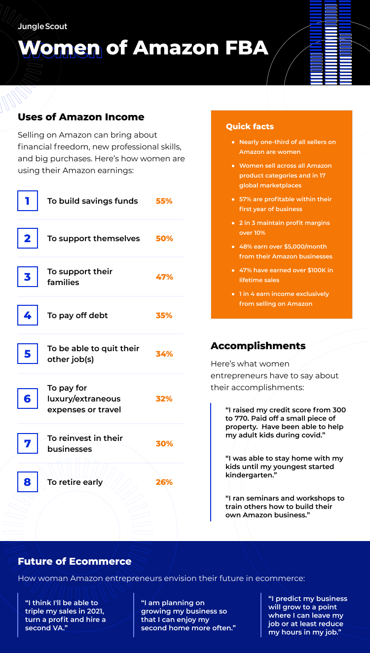women selling on amazon business infographic