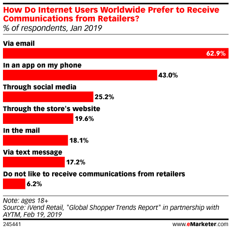 customers-prefer-email