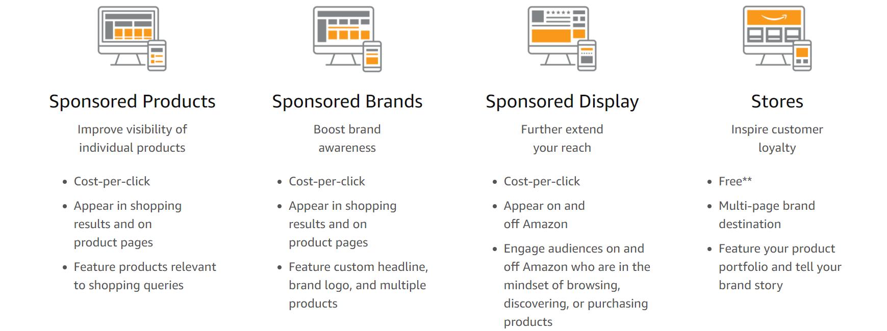 Amazon advertising advertisement types